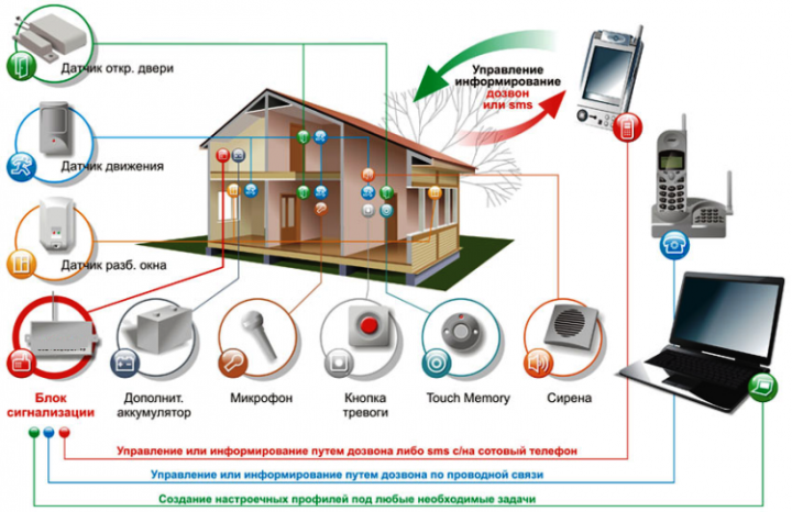 Как работает охранная система умного дома