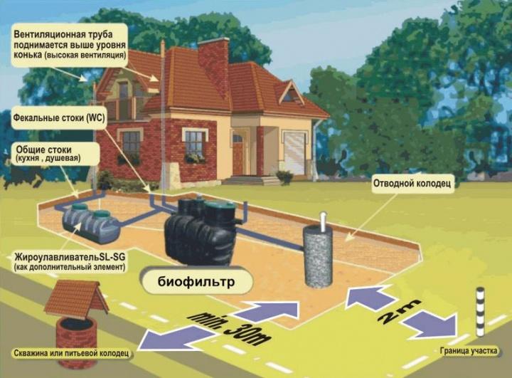 Канализация частного дома - основные рекомендации