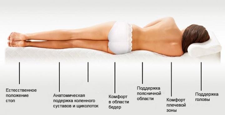 Какой заказать ортопедический матрас?